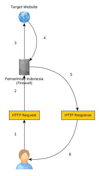 Tanpa VPN